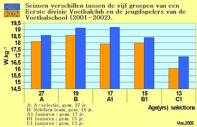 Voetbal Endurance Jump onderzoek voetbal 2001-2002 (J.A.Vos)